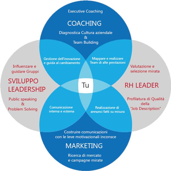"""""""... Per realizzare progetti di cambiamento all'interno di un team o di un'azienda, attraverso evolute modalità di funzionamento"""". Elio Malossi - LAB Profile® Trainer/consultant"""